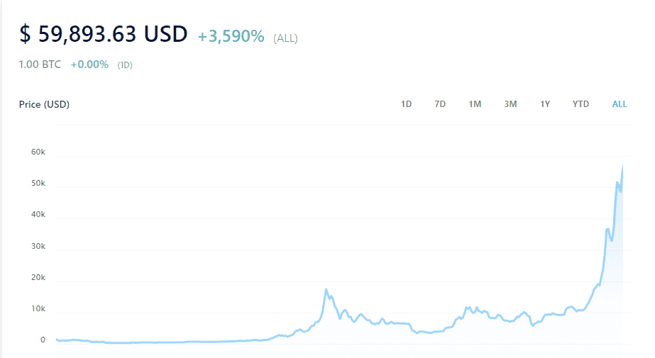 An image showing the growth of the Bitcoin since it came into existence