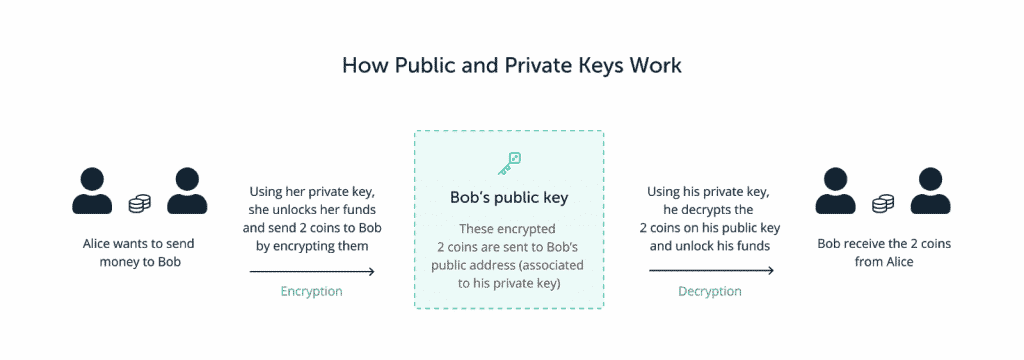 An illustration showing how public and private keys work